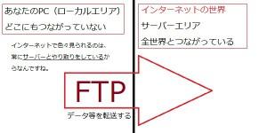 FTPのイメージ